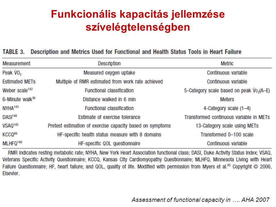 Funkcionális kapacitás jellemzése szívelégtelenségben Assessment of functional capacity in …. AHA 2007
