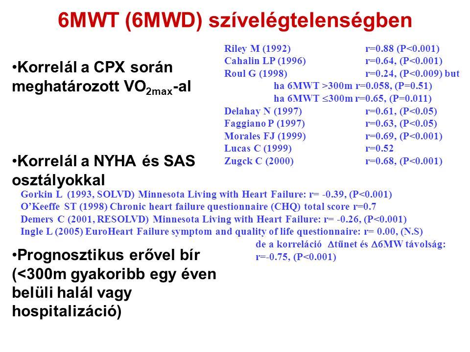 6MWT (6MWD) szívelégtelenségben Korrelál a CPX során meghatározott VO 2max -al Korrelál a NYHA és SAS osztályokkal Prognosztikus erővel bír (<300m gyakoribb egy éven belüli halál vagy hospitalizáció) Riley M (1992)r=0.88 (P 300m r=0.058, (P=0.51) ha 6MWT  300m r=0.65, (P=0.011) Delahay N (1997) r=0.61, (P<0.05) Faggiano P (1997)r=0.63, (P<0.05) Morales FJ (1999)r=0.69, (P<0.001) Lucas C (1999)r=0.52 Zugck C (2000) r=0.68, (P<0.001) Gorkin L (1993, SOLVD) Minnesota Living with Heart Failure: r= -0.39, (P<0.001) O'Keeffe ST (1998) Chronic heart failure questionnaire (CHQ) total score r=0.7 Demers C (2001, RESOLVD) Minnesota Living with Heart Failure: r= -0.26, (P<0.001) Ingle L (2005) EuroHeart Failure symptom and quality of life questionnaire: r= 0.00, (N.S) de a korreláció  tünet és  6MW távolság: r=-0.75, (P<0.001)