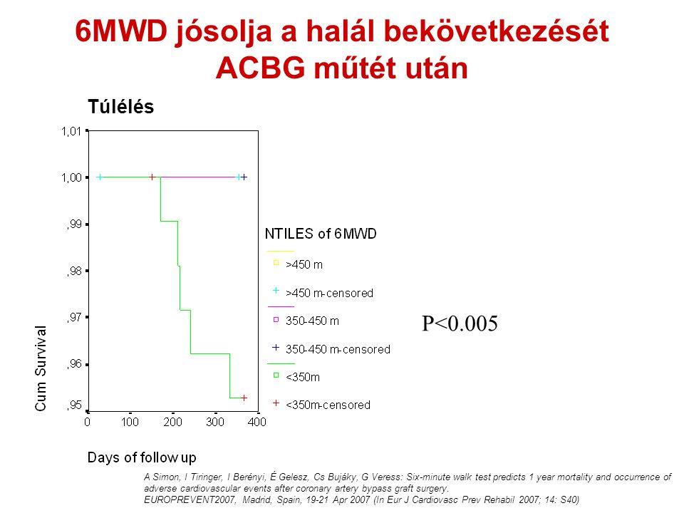 P<0.005 Túlélés 6MWD jósolja a halál bekövetkezését ACBG műtét után A Simon, I Tiringer, I Berényi, É Gelesz, Cs Bujáky, G Veress: Six-minute walk tes