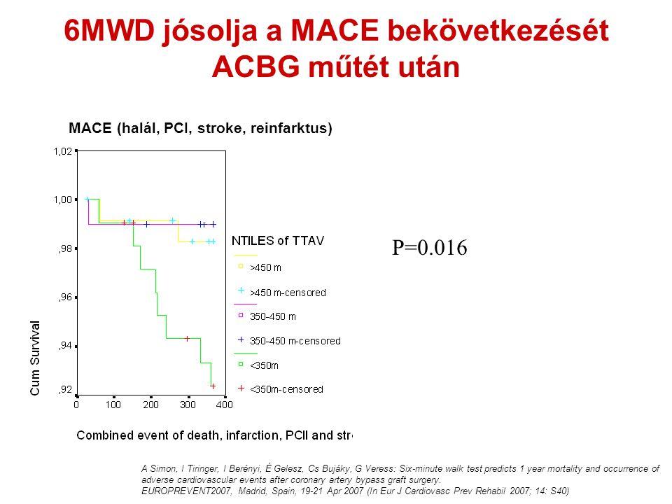 6MWD jósolja a MACE bekövetkezését ACBG műtét után P=0.016 MACE (halál, PCI, stroke, reinfarktus) A Simon, I Tiringer, I Berényi, É Gelesz, Cs Bujáky, G Veress: Six-minute walk test predicts 1 year mortality and occurrence of adverse cardiovascular events after coronary artery bypass graft surgery.