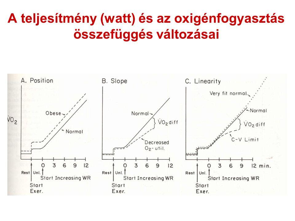 A teljesítmény (watt) és az oxigénfogyasztás összefüggés változásai