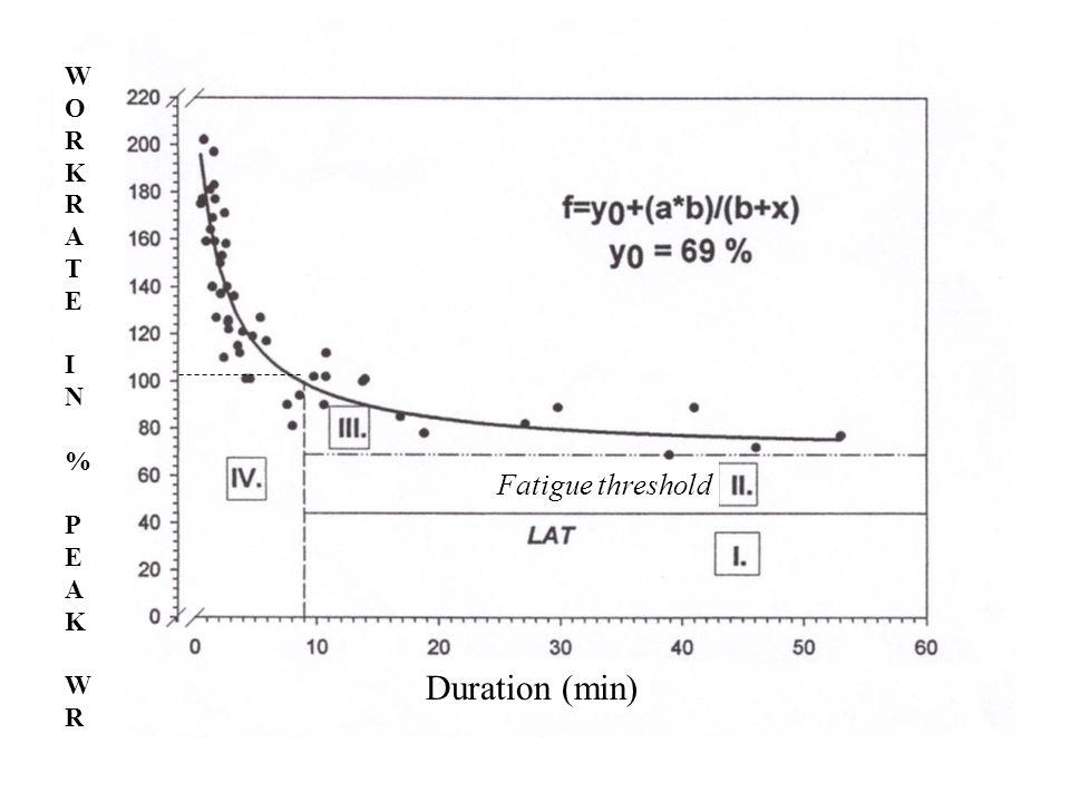 WORKRATEIN %PEAKWRWORKRATEIN %PEAKWR Duration (min) Fatigue threshold