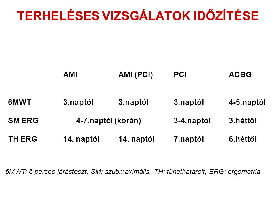 TERHELÉSES VIZSGÁLATOK IDŐZÍTÉSE AMIAMI (PCI)PCIACBG 6MWT3.naptól3.naptól3.naptól4-5.naptól SM ERG 4-7.naptól (korán)3-4.naptól3.héttől TH ERG14.