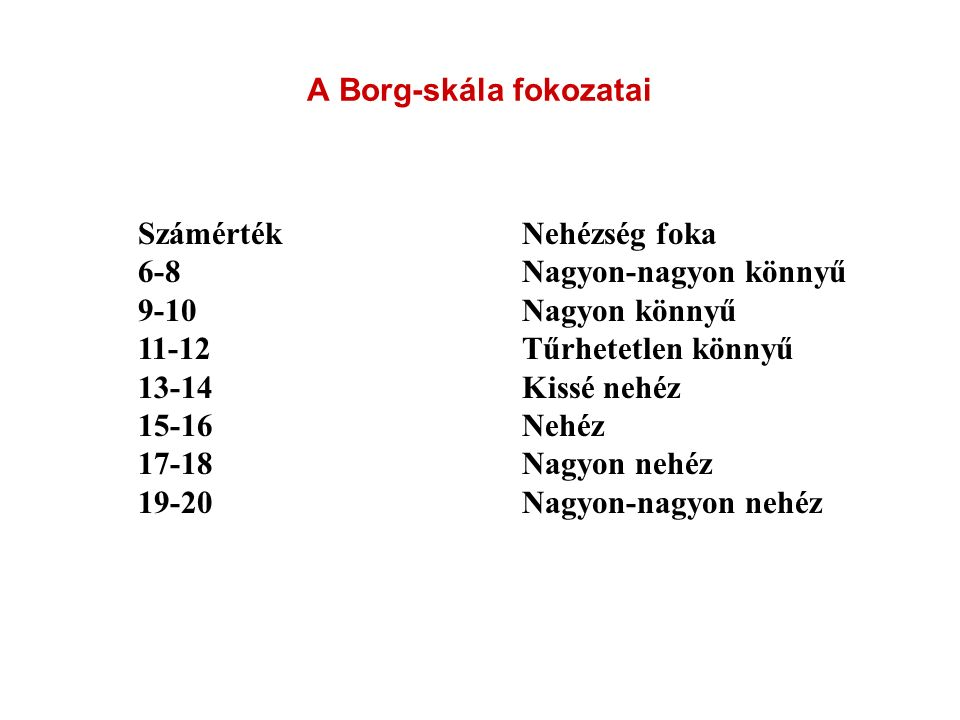 A Borg-skála fokozatai SzámértékNehézség foka 6-8Nagyon-nagyon könnyű 9-10Nagyon könnyű 11-12Tűrhetetlen könnyű 13-14Kissé nehéz 15-16Nehéz 17-18Nagyon nehéz 19-20Nagyon-nagyon nehéz