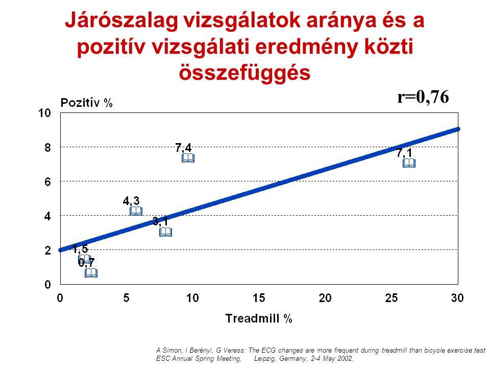 Járószalag vizsgálatok aránya és a pozitív vizsgálati eredmény közti összefüggés r=0,76 A Simon, I Berényi, G Veress: The ECG changes are more frequen