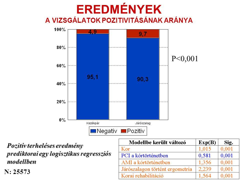 EREDMÉNYEK A VIZSGÁLATOK POZITIVITÁSÁNAK ARÁNYA P<0,001 Pozitív terheléses eredmény prediktorai egy logisztikus regressziós modellben N: 25573