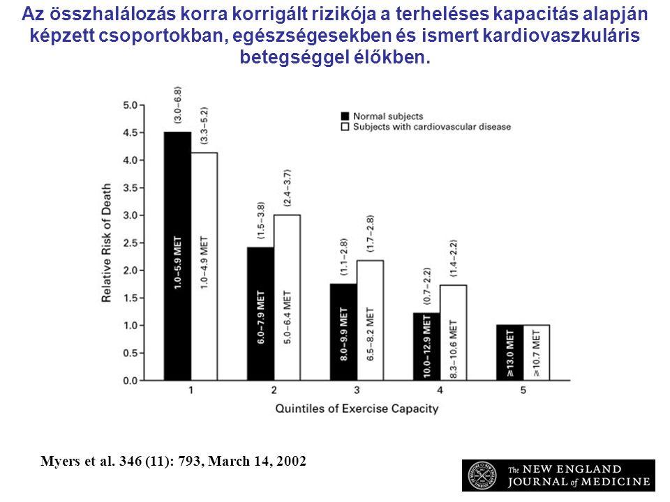 Az összhalálozás korra korrigált rizikója a terheléses kapacitás alapján képzett csoportokban, egészségesekben és ismert kardiovaszkuláris betegséggel