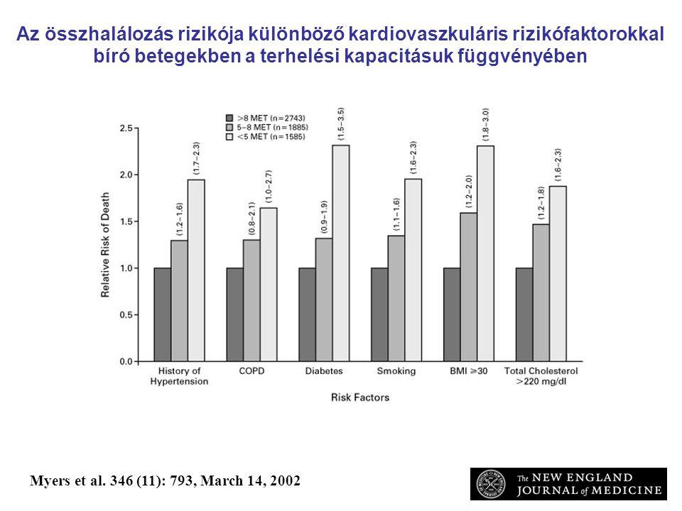 Az összhalálozás rizikója különböző kardiovaszkuláris rizikófaktorokkal bíró betegekben a terhelési kapacitásuk függvényében Myers et al. 346 (11): 79