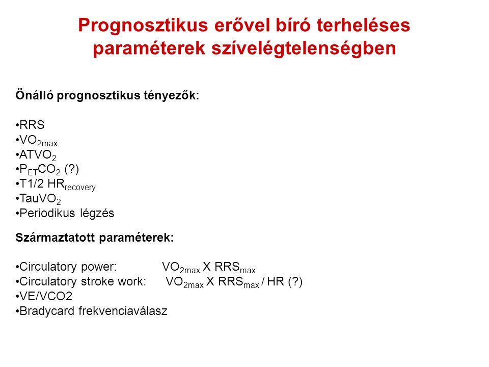 Prognosztikus erővel bíró terheléses paraméterek szívelégtelenségben Önálló prognosztikus tényezők: RRS VO 2max ATVO 2 P ET CO 2 (?) T1/2 HR recovery