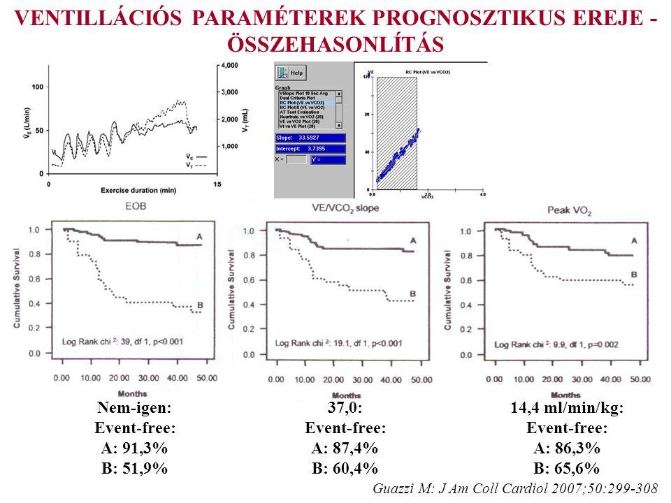Guazzi M: J Am Coll Cardiol 2007;50:299-308 VENTILLÁCIÓS PARAMÉTEREK PROGNOSZTIKUS EREJE - ÖSSZEHASONLÍTÁS 37,0: Event-free: A: 87,4% B: 60,4% 14,4 ml