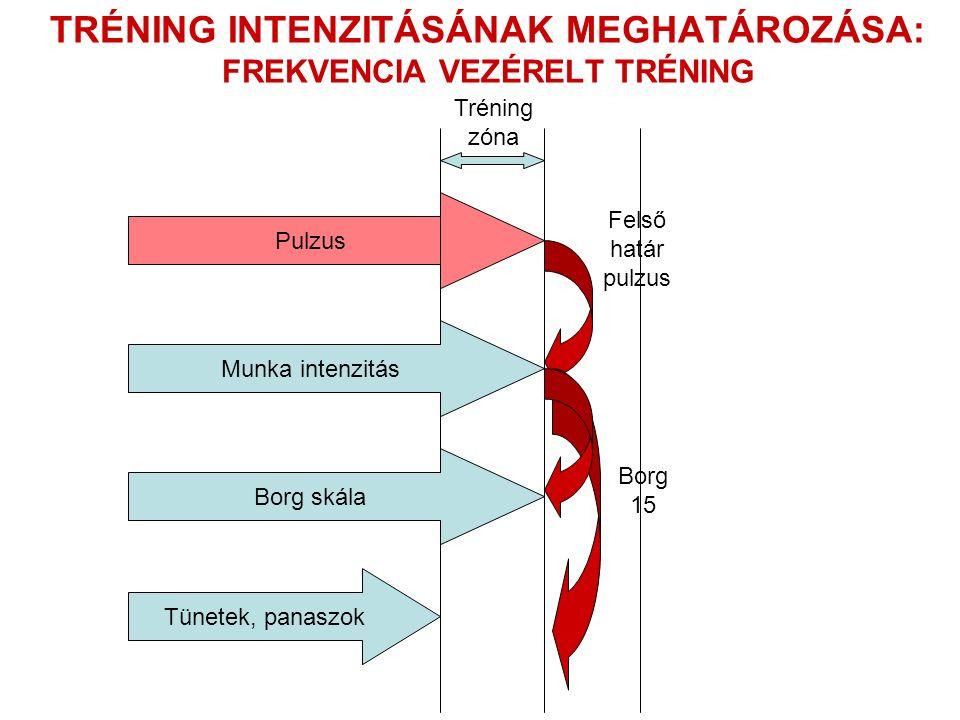 TRÉNING INTENZITÁSÁNAK MEGHATÁROZÁSA: FREKVENCIA VEZÉRELT TRÉNING Pulzus Tréning zóna Borg skála Tünetek, panaszok Felső határ pulzus Munka intenzitás