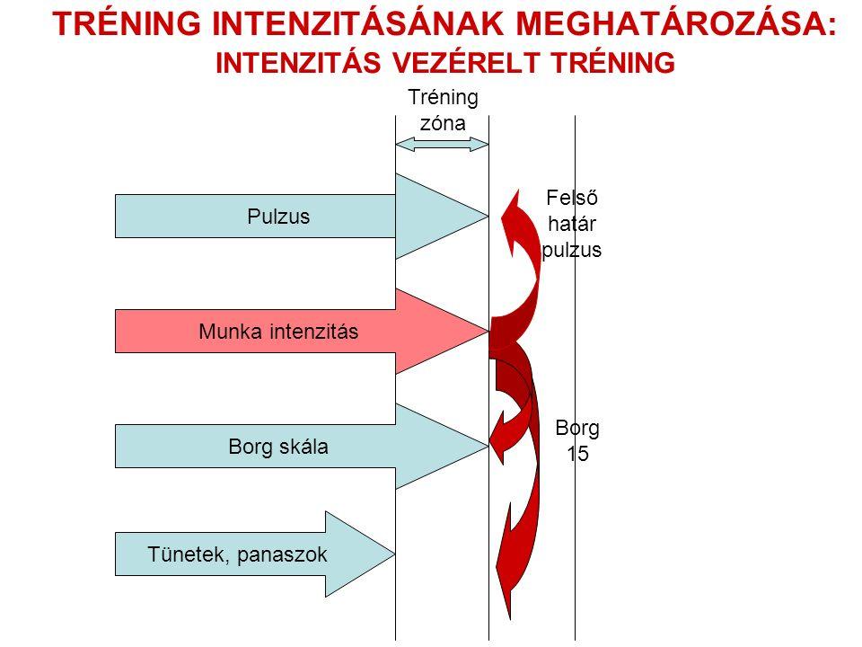 TRÉNING INTENZITÁSÁNAK MEGHATÁROZÁSA: INTENZITÁS VEZÉRELT TRÉNING Pulzus Tréning zóna Borg skála Tünetek, panaszok Felső határ pulzus Munka intenzitás Borg 15