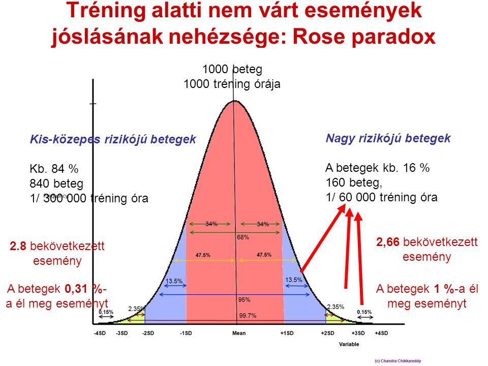 Tréning alatti nem várt események jóslásának nehézsége: Rose paradox Nagy rizikójú betegek A betegek kb. 16 % 160 beteg, 1/ 60 000 tréning óra Kis-köz