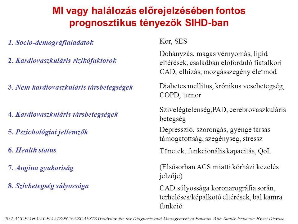 MI vagy halálozás előrejelzésében fontos prognosztikus tényezők SIHD-ban 2012 ACCF/AHA/ACP/AATS/PCNA/SCAI/STS Guideline for the Diagnosis and Manageme