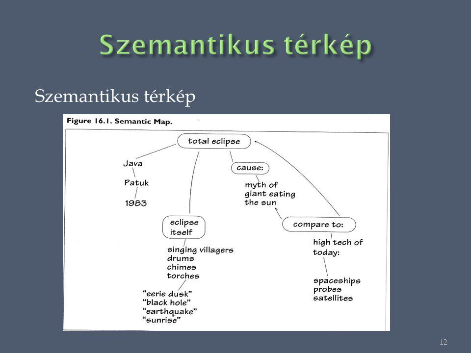 Szemantikus térkép 12