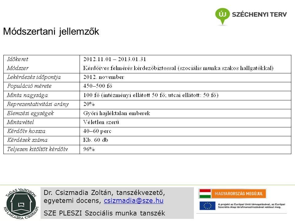 Módszertani jellemzők Dr. Csizmadia Zoltán, tanszékvezető, egyetemi docens, csizmadia@sze.hucsizmadia@sze.hu SZE PLESZI Szociális munka tanszék