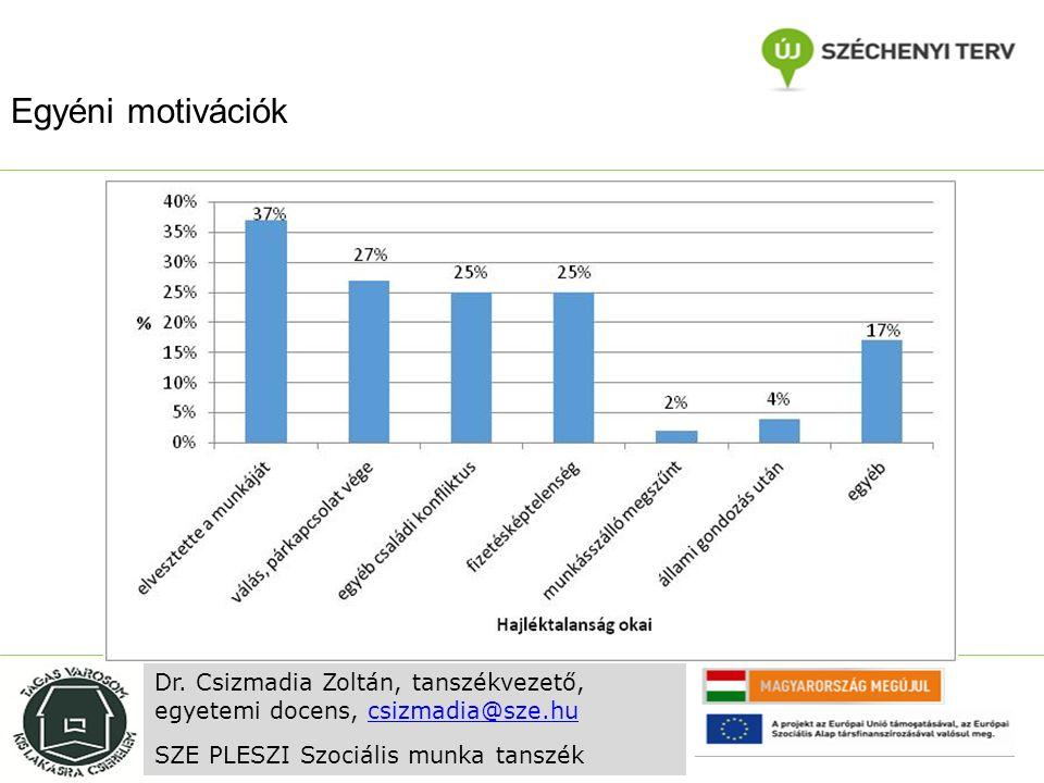 Egyéni motivációk Dr. Csizmadia Zoltán, tanszékvezető, egyetemi docens, csizmadia@sze.hucsizmadia@sze.hu SZE PLESZI Szociális munka tanszék