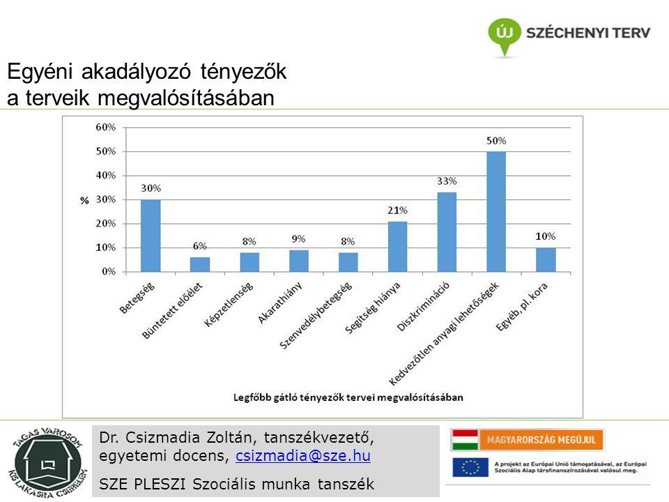 Egyéni akadályozó tényezők a terveik megvalósításában Dr. Csizmadia Zoltán, tanszékvezető, egyetemi docens, csizmadia@sze.hucsizmadia@sze.hu SZE PLESZ
