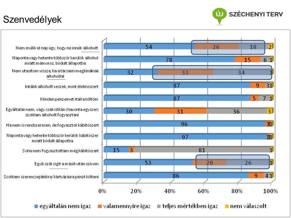 Szenvedélyek Dr. Csizmadia Zoltán, tanszékvezető, egyetemi docens, csizmadia@sze.hucsizmadia@sze.hu SZE PLESZI Szociális munka tanszék