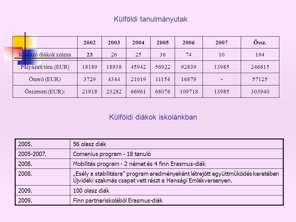 200220032004200520062007Össz.