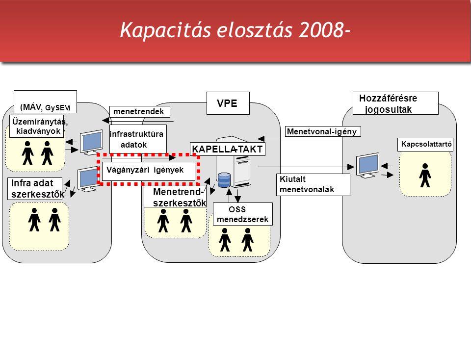 Kapacitás elosztás 2008- Vágányzári igények