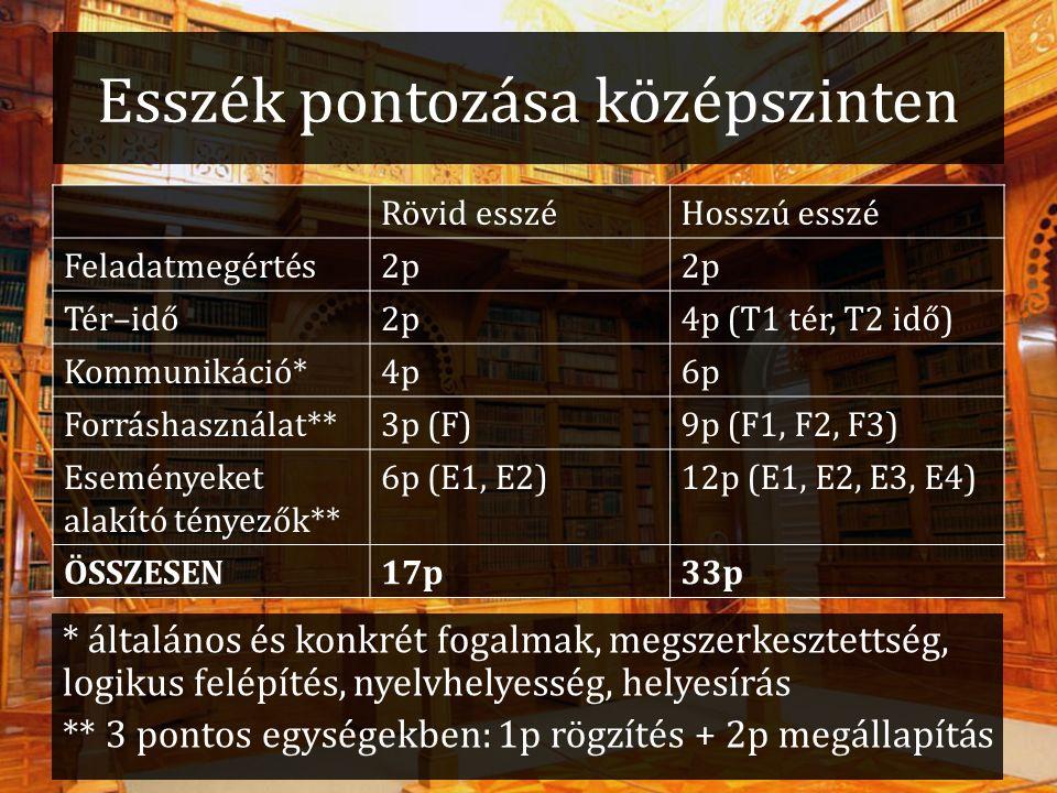 Esszék pontozása középszinten Rövid esszéHosszú esszé Feladatmegértés2p Tér–idő2p4p (T1 tér, T2 idő) Kommunikáció*4p6p Forráshasználat**3p (F)9p (F1, F2, F3) Eseményeket alakító tényezők** 6p (E1, E2)12p (E1, E2, E3, E4) ÖSSZESEN17p33p * általános és konkrét fogalmak, megszerkesztettség, logikus felépítés, nyelvhelyesség, helyesírás ** 3 pontos egységekben: 1p rögzítés + 2p megállapítás