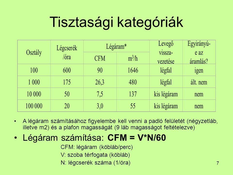 Tisztasági kategóriák A légáram számításához figyelembe kell venni a padló felületét (négyzetláb, illetve m2) és a plafon magasságát (9 láb magasságot feltételezve) Légáram számítása: CFM = V*N/60 CFM: légáram (köbláb/perc) V: szoba térfogata (köbláb) N: légcserék száma (1/óra) 7