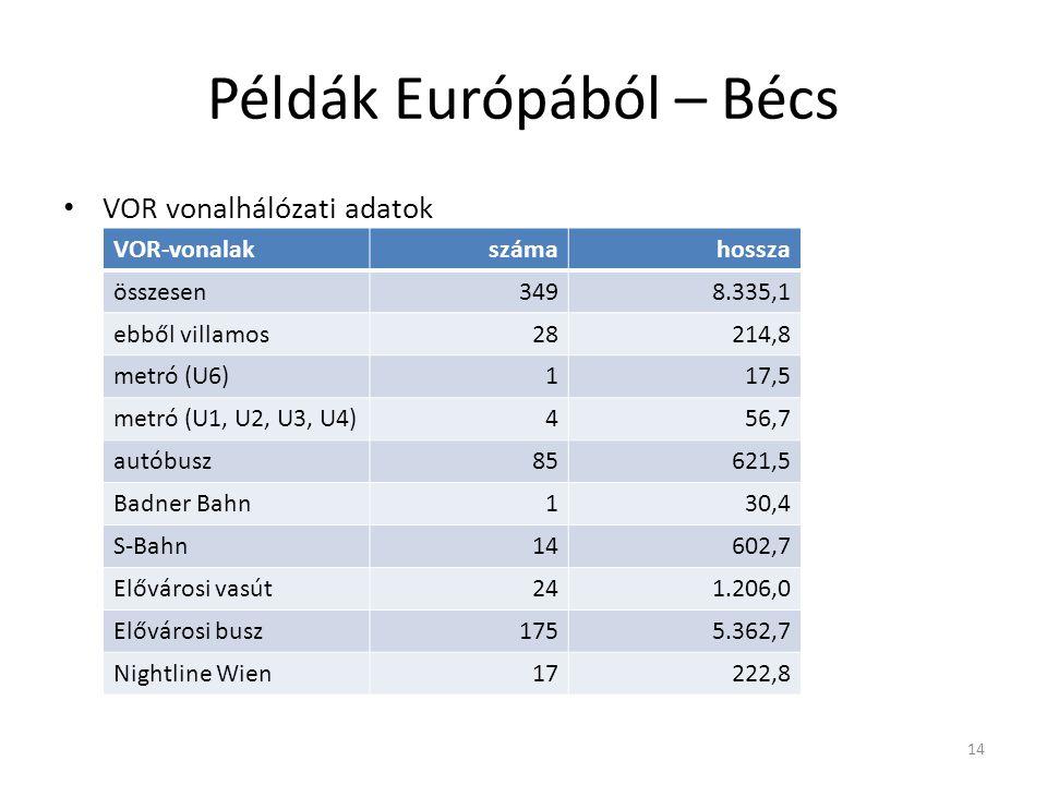 Példák Európából – Bécs VOR vonalhálózati adatok 14 VOR-vonalakszámahossza összesen3498.335,1 ebből villamos28214,8 metró (U6)117,5 metró (U1, U2, U3, U4)456,7 autóbusz85621,5 Badner Bahn130,4 S-Bahn14602,7 Elővárosi vasút241.206,0 Elővárosi busz1755.362,7 Nightline Wien17222,8