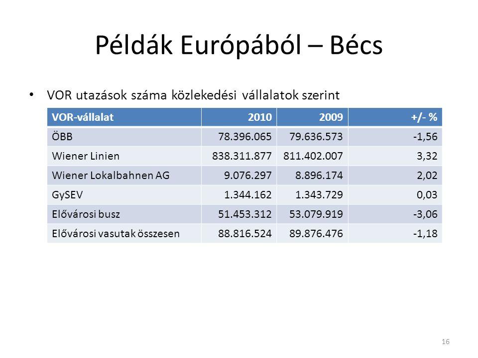 Példák Európából – Bécs VOR utazások száma közlekedési vállalatok szerint 16 VOR-vállalat20102009+/- % ÖBB78.396.06579.636.573-1,56 Wiener Linien838.311.877811.402.0073,32 Wiener Lokalbahnen AG9.076.2978.896.1742,02 GySEV1.344.1621.343.7290,03 Elővárosi busz51.453.31253.079.919-3,06 Elővárosi vasutak összesen88.816.52489.876.476-1,18