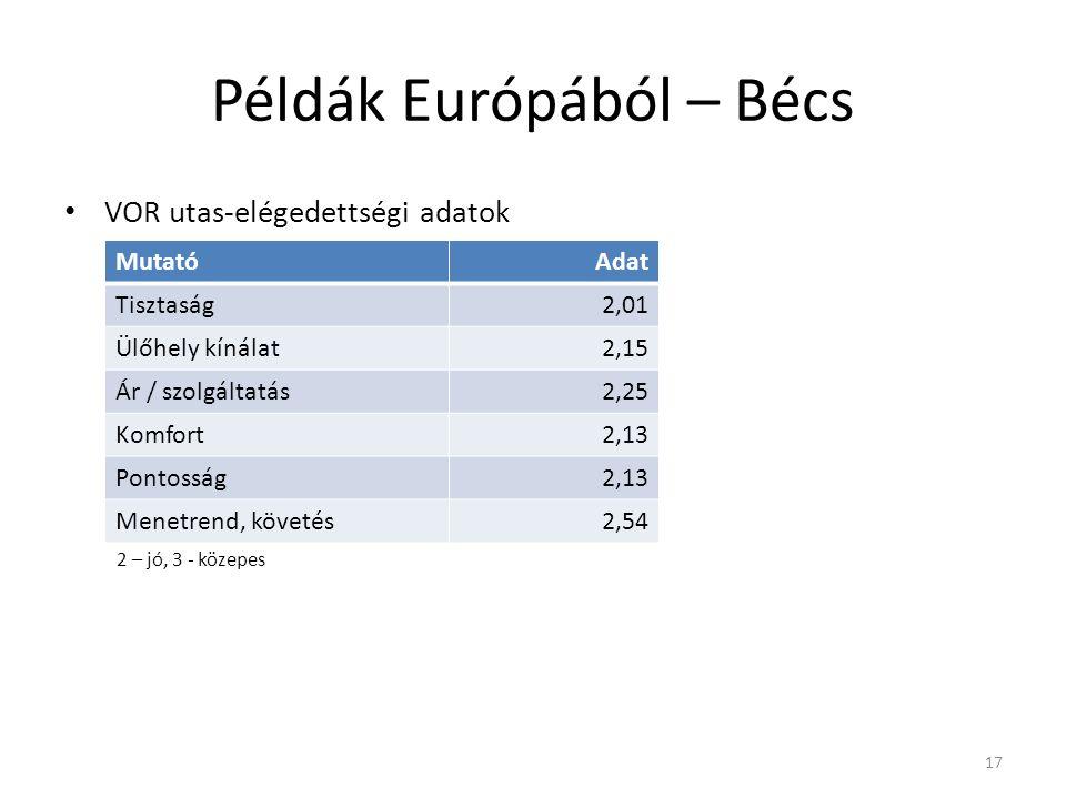 Példák Európából – Bécs VOR utas-elégedettségi adatok 2 – jó, 3 - közepes 17 MutatóAdat Tisztaság2,01 Ülőhely kínálat2,15 Ár / szolgáltatás2,25 Komfort2,13 Pontosság2,13 Menetrend, követés2,54