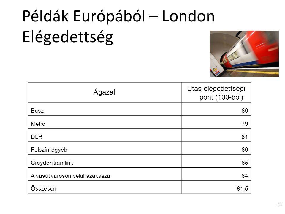41 Példák Európából – London Elégedettség Ágazat Utas elégedettségi pont (100-ból) Busz80 Metró79 DLR81 Felszíni egyéb80 Croydon tramlink85 A vasút városon belüli szakasza84 Összesen81,5