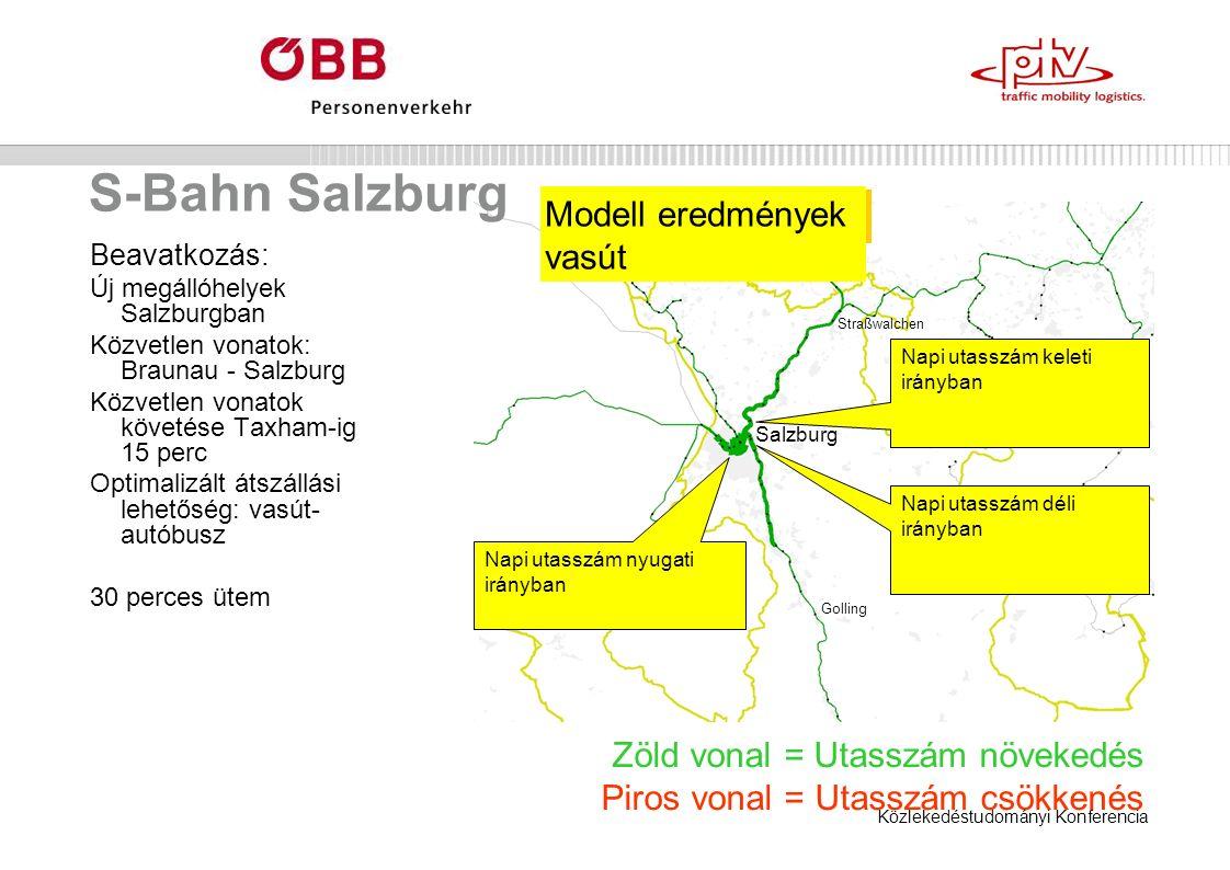 Közlekedéstudományi Konferencia S-Bahn Salzburg Beavatkozás: Új megállóhelyek Salzburgban Közvetlen vonatok: Braunau - Salzburg Közvetlen vonatok követése Taxham-ig 15 perc Optimalizált átszállási lehetőség: vasút- autóbusz 30 perces ütem Zöld vonal = Utasszám növekedés Piros vonal = Utasszám csökkenés Napi utasszám keleti irányban Napi utasszám nyugati irányban Napi utasszám déli irányban Modell eredmények vasút Salzburg Golling Straßwalchen