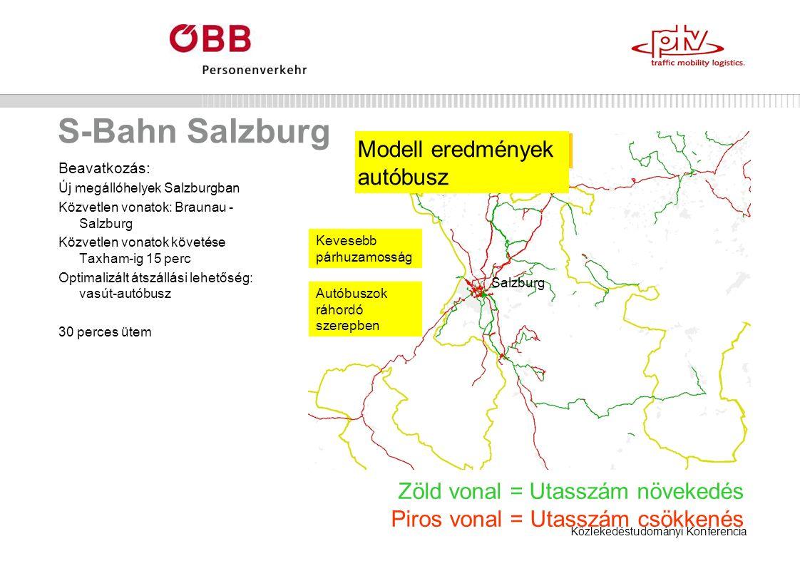 Közlekedéstudományi Konferencia S-Bahn Salzburg Beavatkozás: Új megállóhelyek Salzburgban Közvetlen vonatok: Braunau - Salzburg Közvetlen vonatok követése Taxham-ig 15 perc Optimalizált átszállási lehetőség: vasút-autóbusz 30 perces ütem Kevesebb párhuzamosság Autóbuszok ráhordó szerepben Modell eredmények autóbusz Zöld vonal = Utasszám növekedés Piros vonal = Utasszám csökkenés Salzburg
