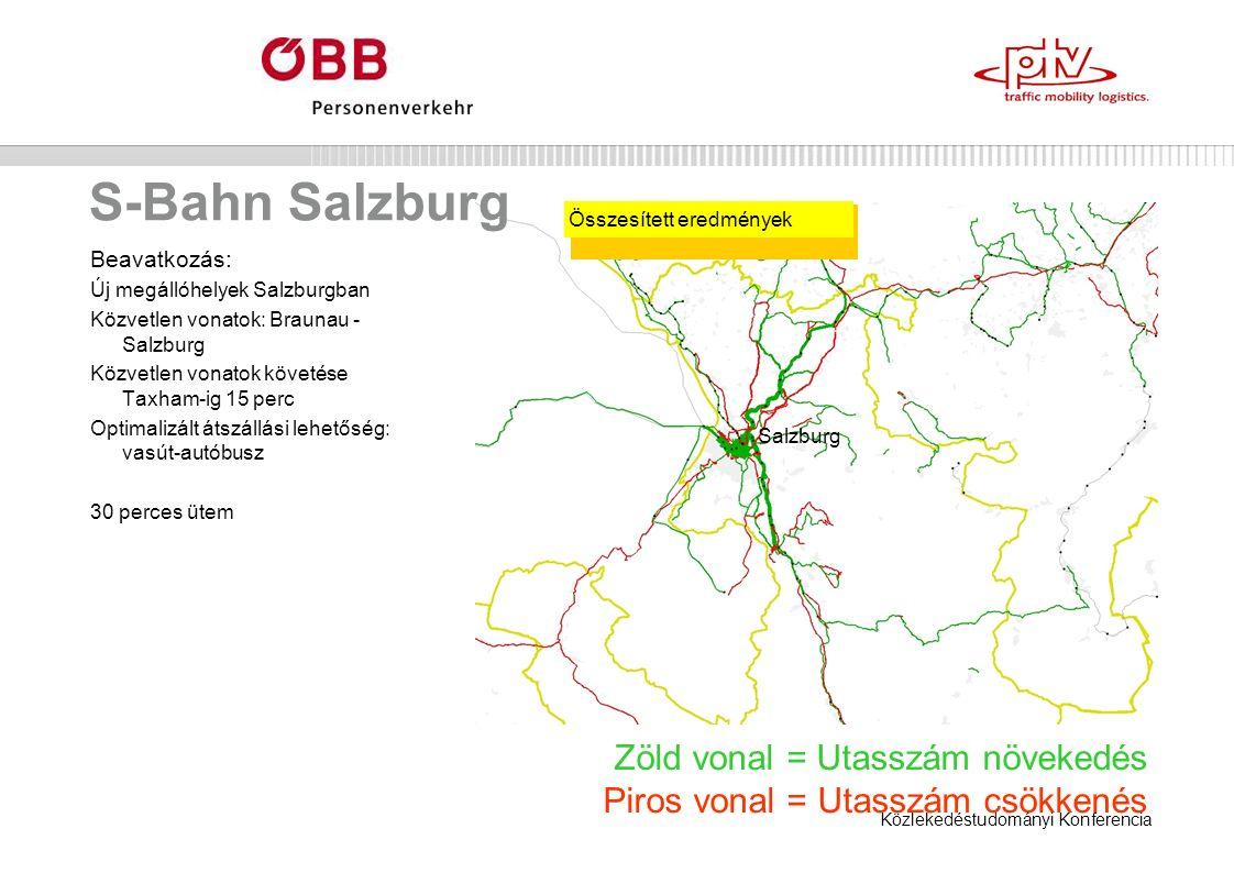 Közlekedéstudományi Konferencia S-Bahn Salzburg Beavatkozás: Új megállóhelyek Salzburgban Közvetlen vonatok: Braunau - Salzburg Közvetlen vonatok követése Taxham-ig 15 perc Optimalizált átszállási lehetőség: vasút-autóbusz 30 perces ütem Zöld vonal = Utasszám növekedés Piros vonal = Utasszám csökkenés Összesített eredmények Salzburg