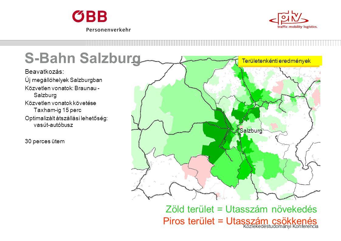 Közlekedéstudományi Konferencia S-Bahn Salzburg Zöld terület = Utasszám növekedés Piros terület = Utasszám csökkenés Beavatkozás: Új megállóhelyek Salzburgban Közvetlen vonatok: Braunau - Salzburg Közvetlen vonatok követése Taxham-ig 15 perc Optimalizált átszállási lehetőség: vasút-autóbusz 30 perces ütem Területenkénti eredmények Salzburg