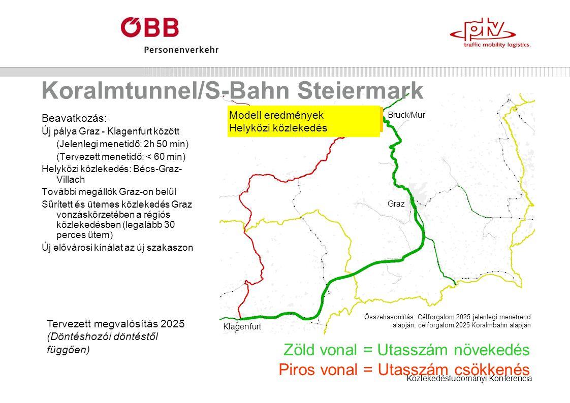 Közlekedéstudományi Konferencia Koralmtunnel/S-Bahn Steiermark Beavatkozás: Új pálya Graz - Klagenfurt között (Jelenlegi menetidő: 2h 50 min) (Tervezett menetidő: < 60 min) Helyközi közlekedés: Bécs-Graz- Villach További megállók Graz-on belül Sűrített és ütemes közlekedés Graz vonzáskörzetében a régiós közlekedésben (legalább 30 perces ütem) Új elővárosi kínálat az új szakaszon Zöld vonal = Utasszám növekedés Piros vonal = Utasszám csökkenés Modell eredmények Helyközi közlekedés Tervezett megvalósítás 2025 (Döntéshozói döntéstől függően) Összehasonlítás: Célforgalom 2025 jelenlegi menetrend alapján; célforgalom 2025 Koralmbahn alapján Bruck/Mur Graz Klagenfurt