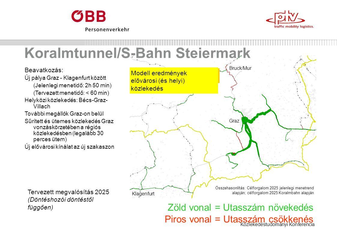 Közlekedéstudományi Konferencia Koralmtunnel/S-Bahn Steiermark Zöld vonal = Utasszám növekedés Piros vonal = Utasszám csökkenés Modell eredmények elővárosi (és helyi) közlekedés Bruck/Mur Graz Klagenfurt Beavatkozás: Új pálya Graz - Klagenfurt között (Jelenlegi menetidő: 2h 50 min) (Tervezett menetidő: < 60 min) Helyközi közlekedés: Bécs-Graz- Villach További megállók Graz-on belül Sűrített és ütemes közlekedés Graz vonzáskörzetében a régiós közlekedésben (legalább 30 perces ütem) Új elővárosi kínálat az új szakaszon Tervezett megvalósítás 2025 (Döntéshozói döntéstől függően) Összehasonlítás: Célforgalom 2025 jelenlegi menetrend alapján; célforgalom 2025 Koralmbahn alapján