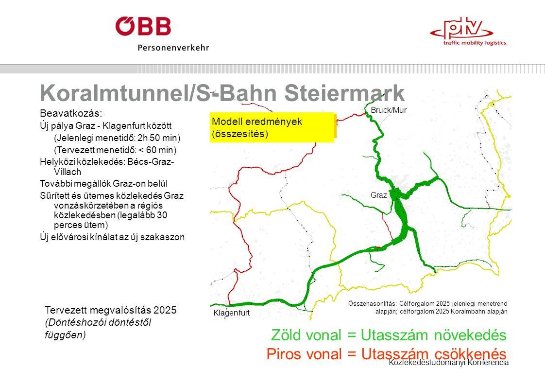 Közlekedéstudományi Konferencia Koralmtunnel/S-Bahn Steiermark Zöld vonal = Utasszám növekedés Piros vonal = Utasszám csökkenés Modell eredmények (összesítés) Graz Bruck/Mur Klagenfurt Beavatkozás: Új pálya Graz - Klagenfurt között (Jelenlegi menetidő: 2h 50 min) (Tervezett menetidő: < 60 min) Helyközi közlekedés: Bécs-Graz- Villach További megállók Graz-on belül Sűrített és ütemes közlekedés Graz vonzáskörzetében a régiós közlekedésben (legalább 30 perces ütem) Új elővárosi kínálat az új szakaszon Tervezett megvalósítás 2025 (Döntéshozói döntéstől függően) Összehasonlítás: Célforgalom 2025 jelenlegi menetrend alapján; célforgalom 2025 Koralmbahn alapján