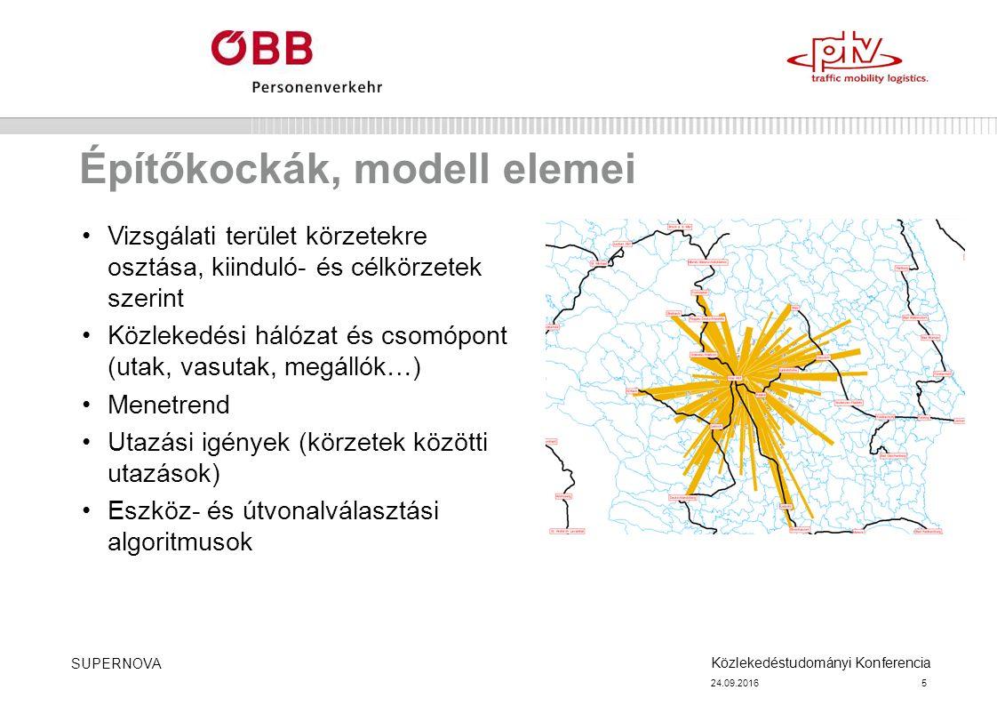 Közlekedéstudományi Konferencia 24.09.2016 SUPERNOVA 5 Építőkockák, modell elemei Vizsgálati terület körzetekre osztása, kiinduló- és célkörzetek szerint Közlekedési hálózat és csomópont (utak, vasutak, megállók…) Menetrend Utazási igények (körzetek közötti utazások) Eszköz- és útvonalválasztási algoritmusok