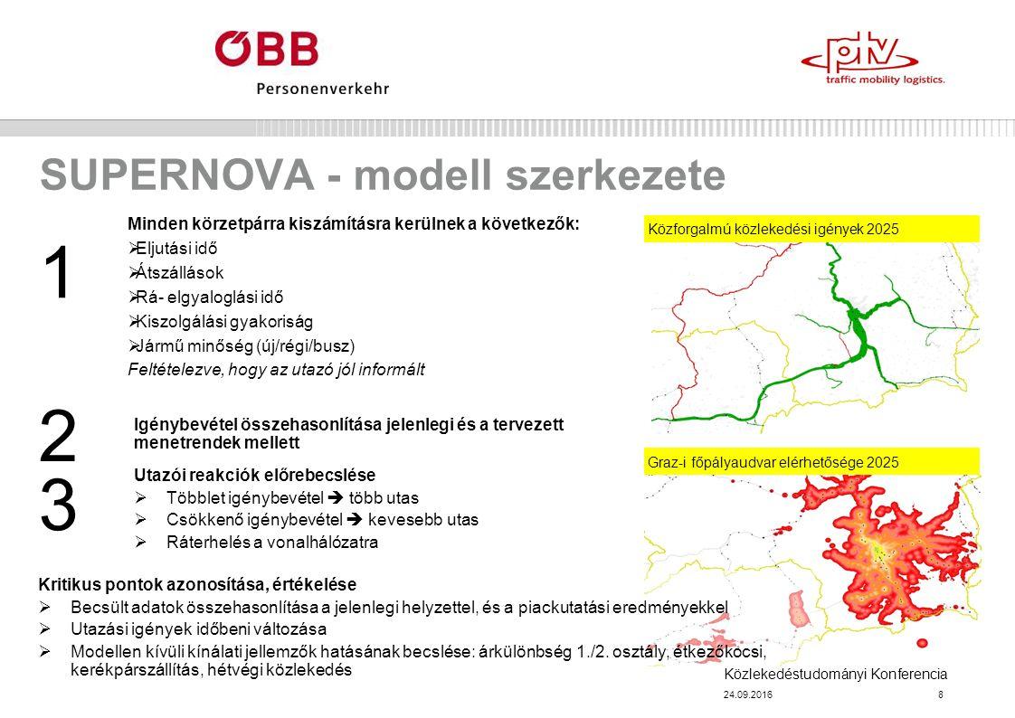 Közlekedéstudományi Konferencia SUPERNOVA - modell szerkezete 24.09.20168 Minden körzetpárra kiszámításra kerülnek a következők:  Eljutási idő  Átszállások  Rá- elgyaloglási idő  Kiszolgálási gyakoriság  Jármű minőség (új/régi/busz) Feltételezve, hogy az utazó jól informált 1 Utazói reakciók előrebecslése  Többlet igénybevétel  több utas  Csökkenő igénybevétel  kevesebb utas  Ráterhelés a vonalhálózatra Igénybevétel összehasonlítása jelenlegi és a tervezett menetrendek mellett 2 3 Graz-i főpályaudvar elérhetősége 2025 Közforgalmú közlekedési igények 2025 Kritikus pontok azonosítása, értékelése  Becsült adatok összehasonlítása a jelenlegi helyzettel, és a piackutatási eredményekkel  Utazási igények időbeni változása  Modellen kívüli kínálati jellemzők hatásának becslése: árkülönbség 1./2.