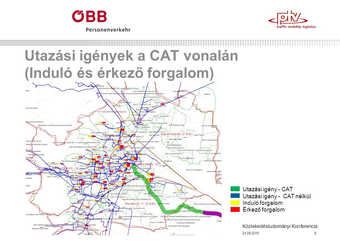 Közlekedéstudományi Konferencia Utazási igények a CAT vonalán (Induló és érkező forgalom) 24.09.20169 Utazási igény - CAT Utazási igény - CAT nélkül Induló forgalom Érkező forgalom