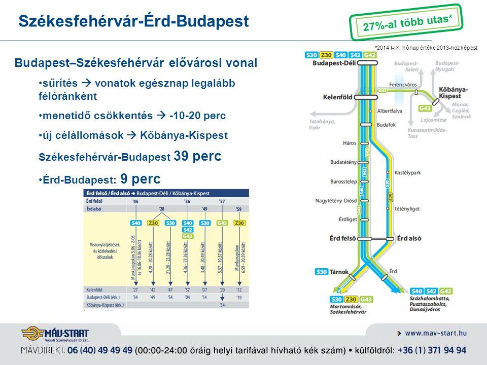 """Budapesti elővárosi közlekedés jövőképe - városi vasút jelentős mobilitási kínálat az agglomerációban – belső szakaszok """"HÉV-szerű közlekedés gyors, közvetlen eljutás a városba – intermodalitás feltétel városon belüli eljutási lehetőségek javítása"""