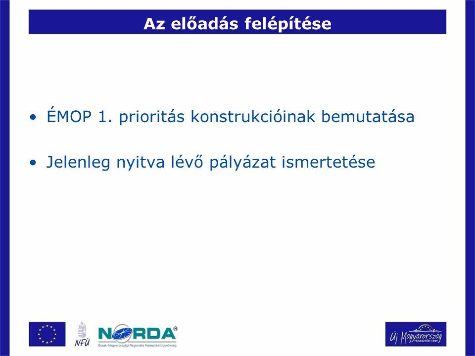 Az ÉMOP prioritásai 1.Versenyképes helyi gazdaság megteremtése 2.