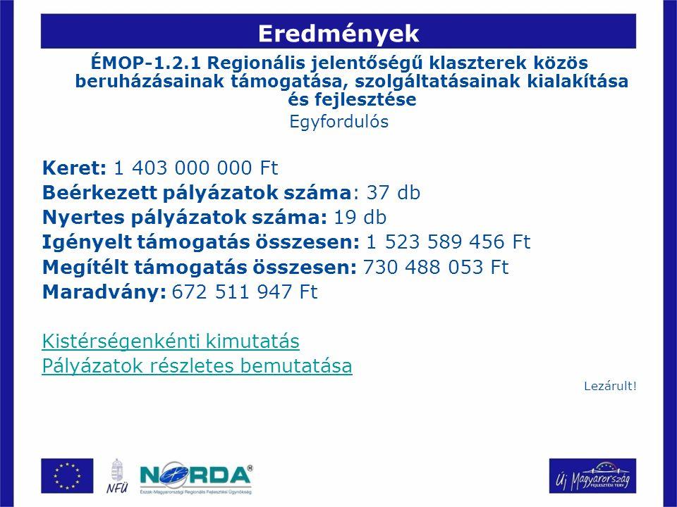 Eredmények ÉMOP-1.2.1 Regionális jelentőségű klaszterek közös beruházásainak támogatása, szolgáltatásainak kialakítása és fejlesztése Egyfordulós Keret: 1 403 000 000 Ft Beérkezett pályázatok száma: 37 db Nyertes pályázatok száma: 19 db Igényelt támogatás összesen: 1 523 589 456 Ft Megítélt támogatás összesen: 730 488 053 Ft Maradvány: 672 511 947 Ft Kistérségenkénti kimutatás Pályázatok részletes bemutatása Lezárult!