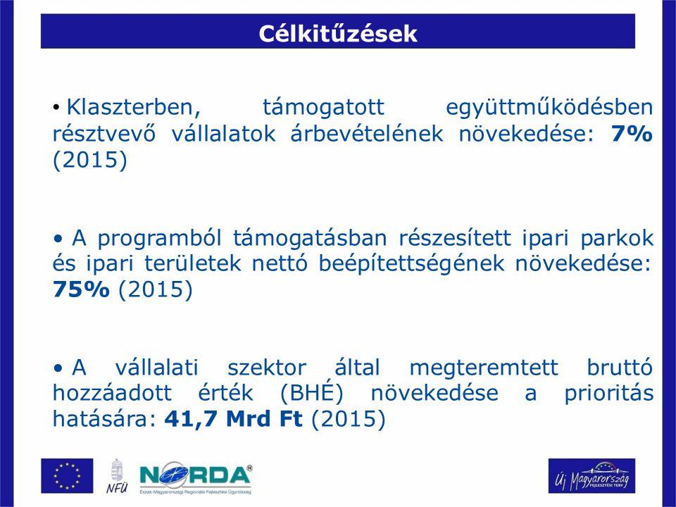 Pályázati kiírások ütemterve 1.1.1/A Vállalkozások betelepítésére alkalmas térségi ipari és barnamezős területek fejlesztése –Megjelenés: 2009 július –Keret: 4,00 Mrd Ft –Támogatás mértéke: min.