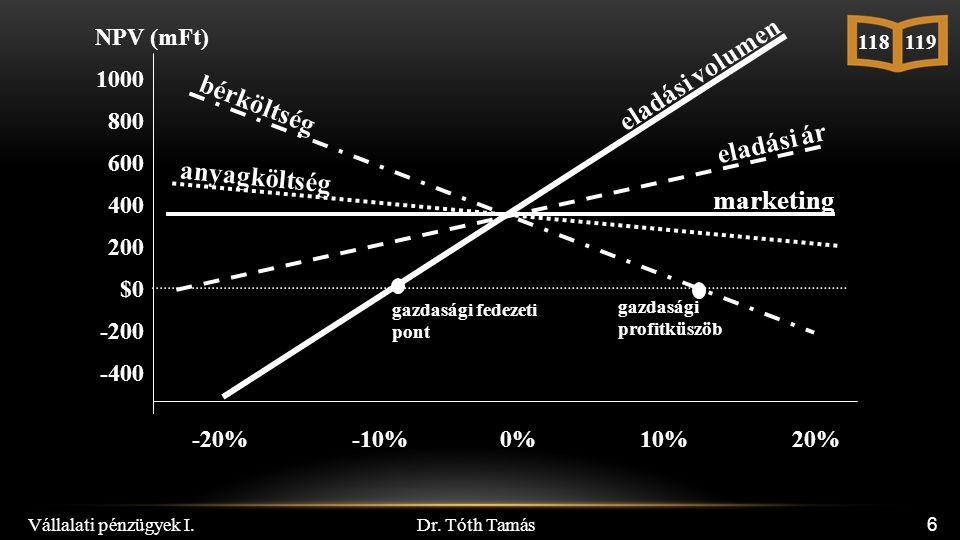 Dr. Tóth Tamás 6 NPV (mFt) 1000 800 600 400 200 $0 -200 -400 0%10%20%-10%-20% 118 119 eladási ár eladási volumen marketing anyagköltség bérköltség gaz