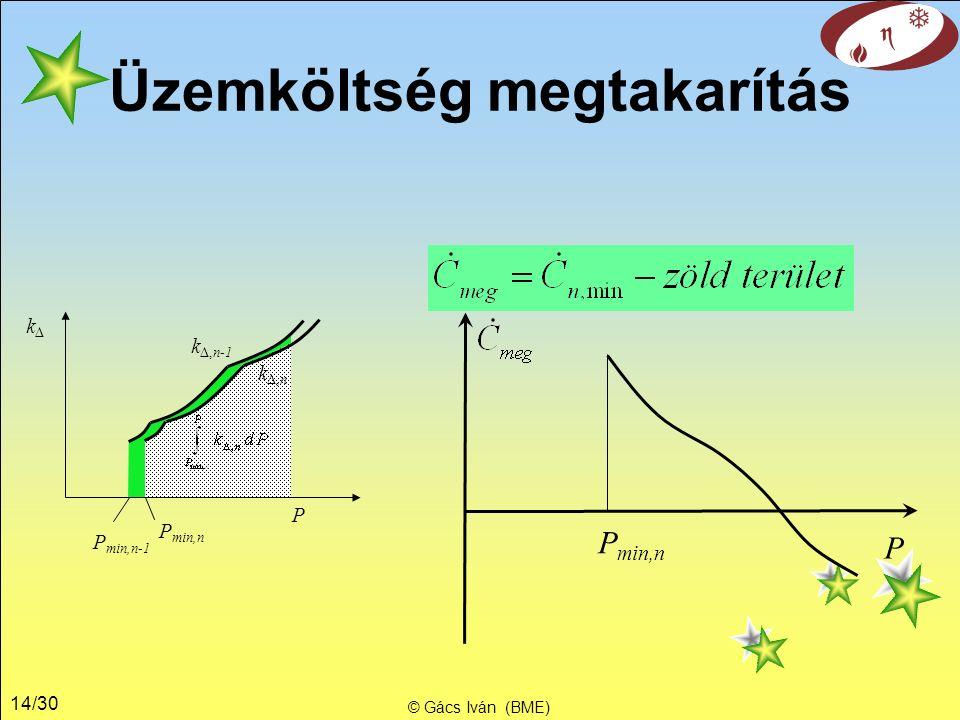 14/30 © Gács Iván (BME) Üzemköltség megtakarítás kΔkΔ P P min,n k Δ,n k Δ,n-1 P min,n-1 P P min,n
