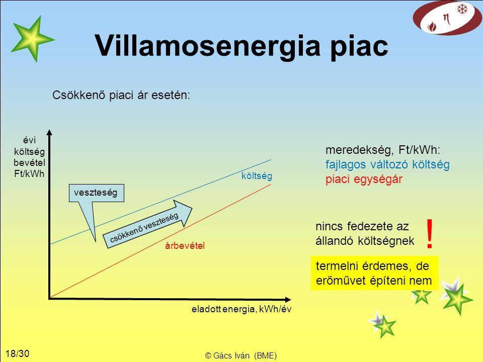 18/30 Villamosenergia piac © Gács Iván (BME) Csökkenő piaci ár esetén: eladott energia, kWh/év évi költség bevétel Ft/kWh árbevétel költség meredekség, Ft/kWh: fajlagos változó költség piaci egységár veszteség csökkenő veszteség nincs fedezete az állandó költségnek .