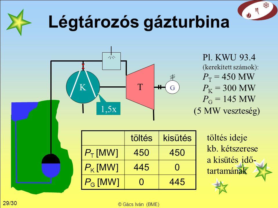 29/30 © Gács Iván (BME) Légtározós gázturbina K G T Pl.