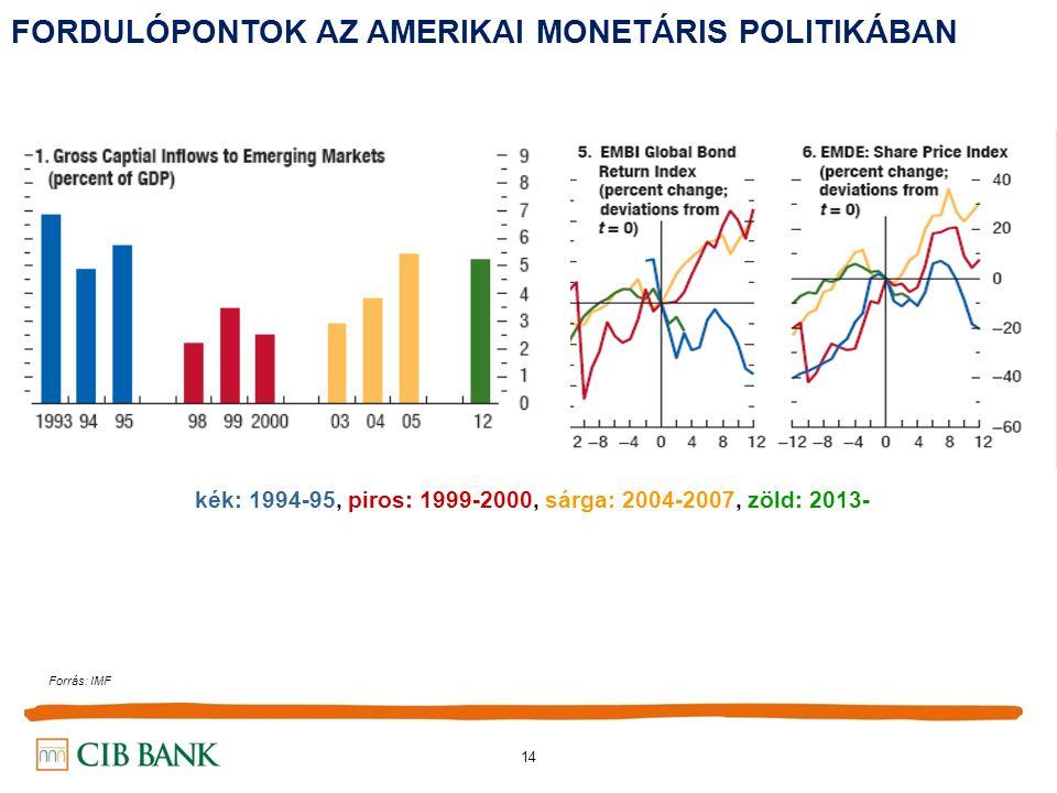 14 FORDULÓPONTOK AZ AMERIKAI MONETÁRIS POLITIKÁBAN kék: 1994-95, piros: 1999-2000, sárga: 2004-2007, zöld: 2013- Forrás: IMF